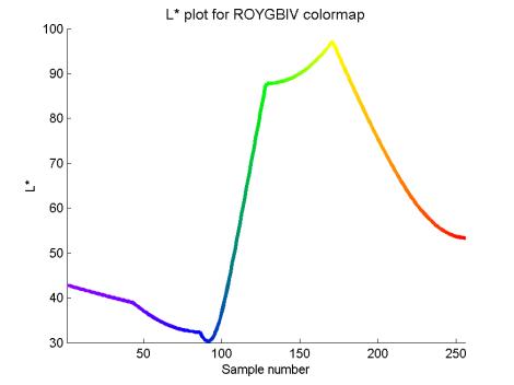Lplot_ROYGBIV