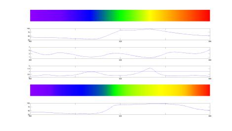 preliminary_nonlinear_stretch_ROYGBIV_ALL