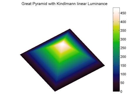 Pyramid linearL
