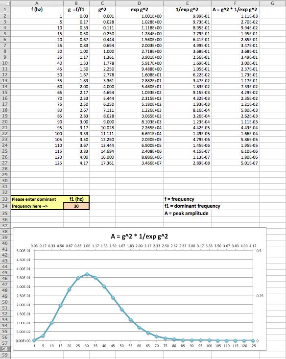 A study of Ricker wavelets in MS Excel | MyCarta