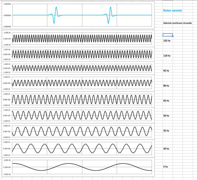 sheet 3 component sinusoids