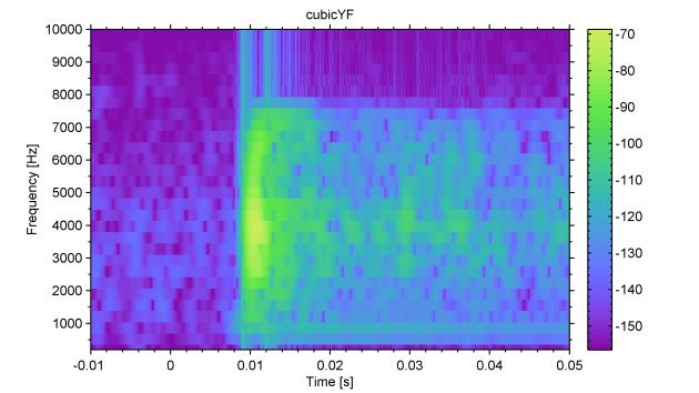 spectrogram_CubicYF