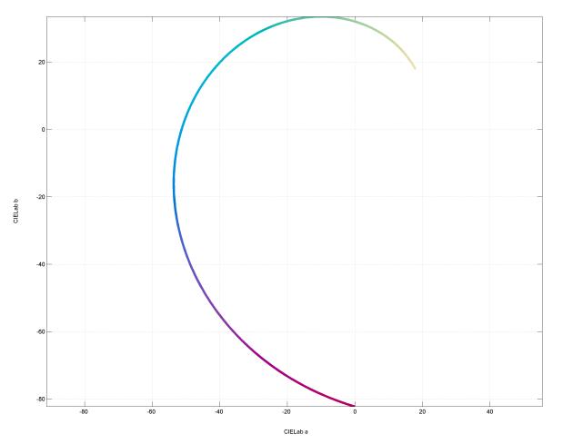 2D logspiral colormap in CIELab a-b plane