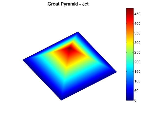 New rainbow colormap: sawthoot-shaped lightness profile | MyCarta