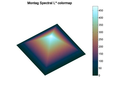 Spectral-L