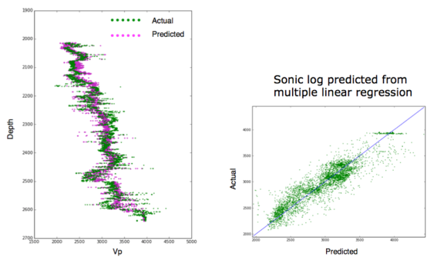 Machine learning in geoscience with scikit-learn  Part 1: checking
