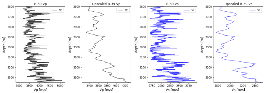 Upscaling geophysical logs with Python using Pandas and