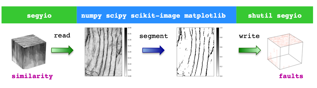 Working with 3D seismic data in Python using segyio and