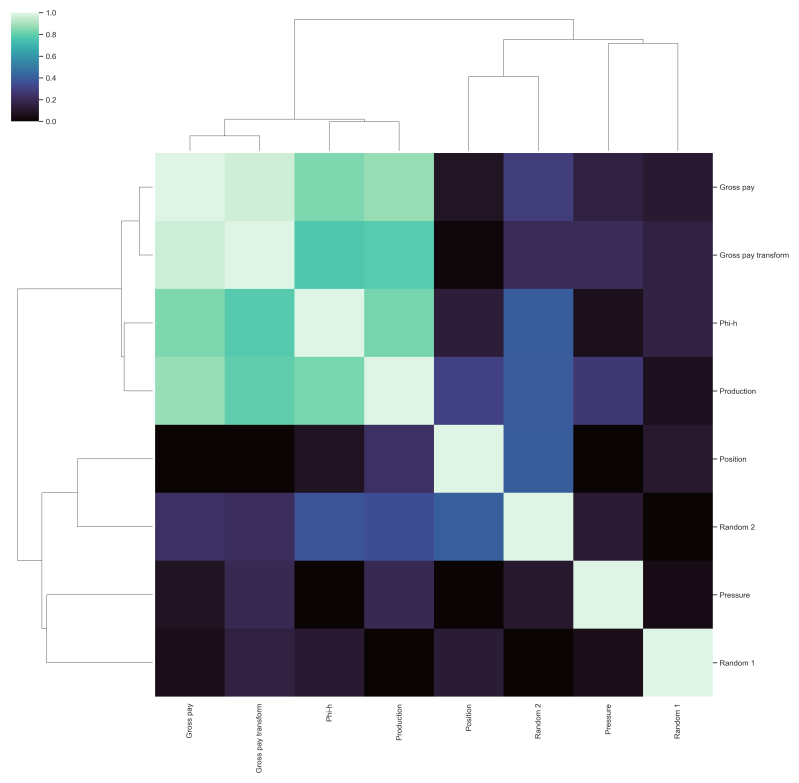 Data exploration in Python: distance correlation and variable